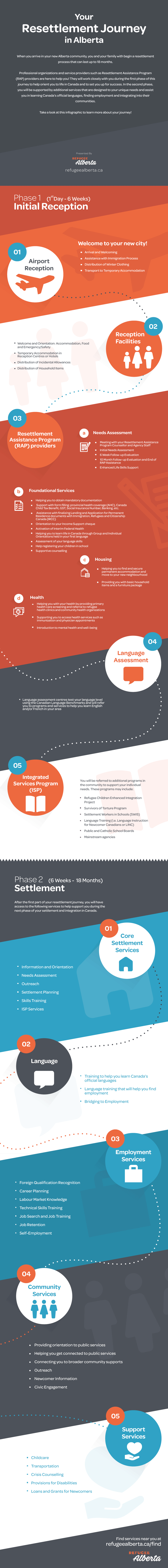 Alberta refugee resettlement process infographic